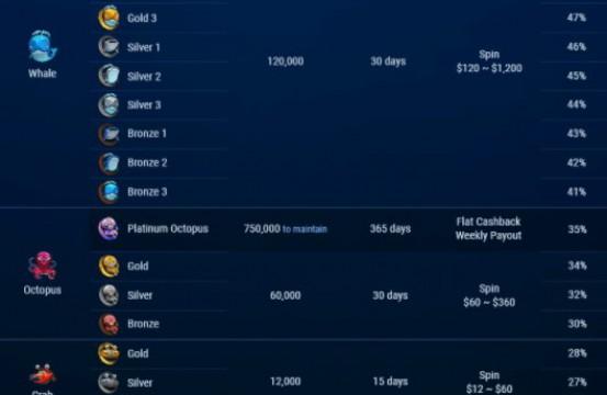 Fishbuffet cashback ranks GGPoker 2021